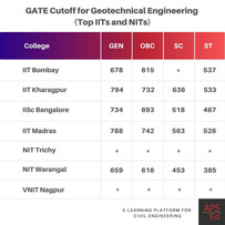 Civil Engineering GATE cutoff for M.Tech in Geotechnical Engineering   IITs and NITs