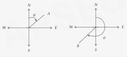 Whole Circle Bearing (WCB)