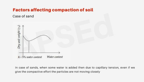 Factors affecting compaction of soil