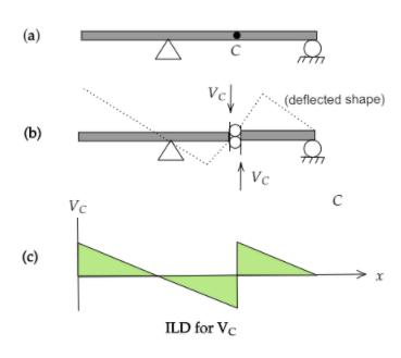 Influence Line Diagram using Muller Breslau Principle for Shear Force
