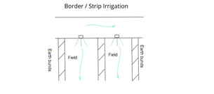 Different Methods of Irrigation