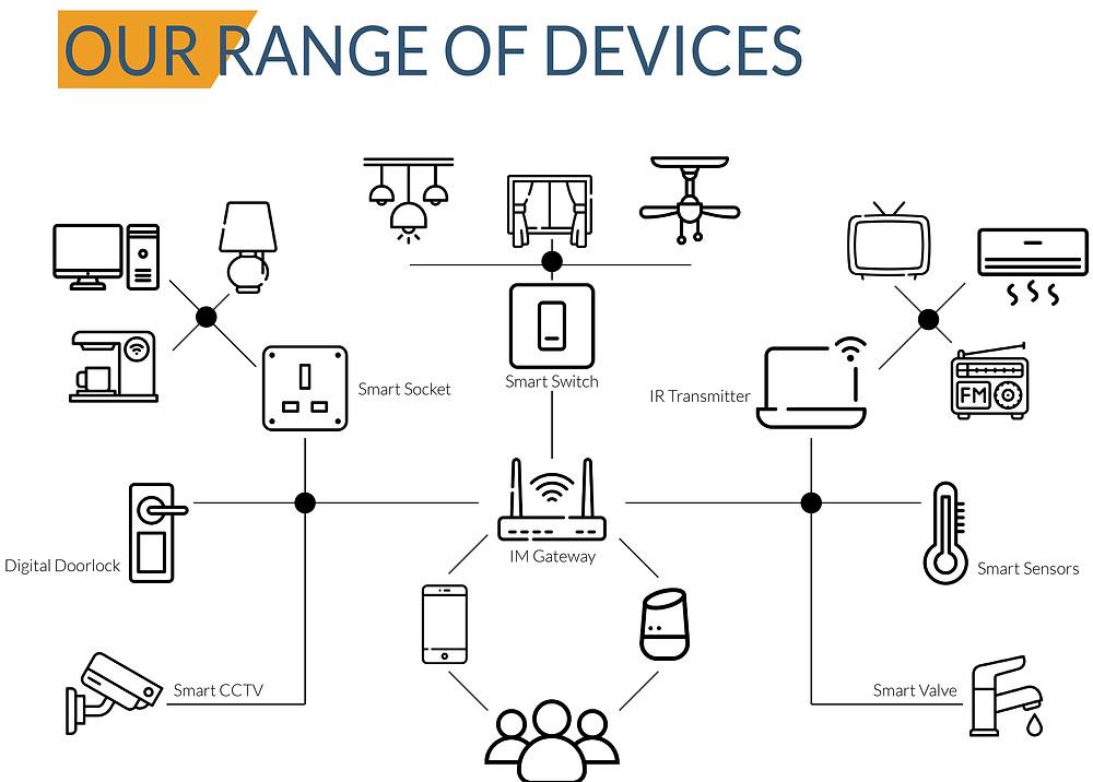 IM Smart Home range of smart devices