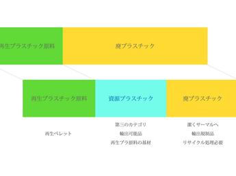 【パナログ】第三の再生プラスチック資源プラ