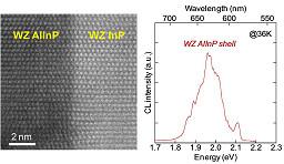 【論文/Paper】 石坂文哉君(D3)の結晶構造転写法によるウルツ鉱InP/AlInPコアマルチシェルナノワイヤ成長と光学特性に関する論文がNano Letters (ASAP)に掲載されました。