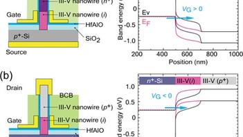 【論文/Paper】 冨岡准教授のナノワイヤトランジスタに関する招待論文がProc. IEEE ESSDERCに掲載されました。