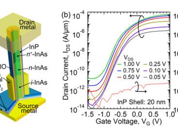 【論文/Paper】 蒲生君(D1)のSi上のInAs/InPコアシェルナノワイヤの縦型トランジスタに関する論文がIEEE Electron Device Letterに掲載されました。