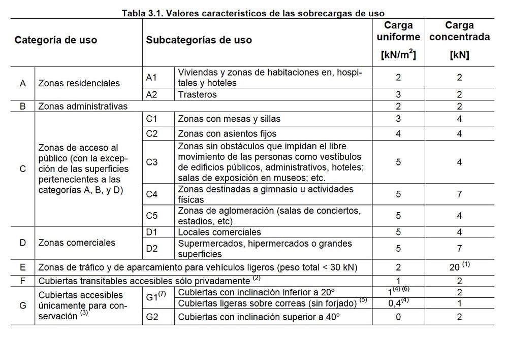 T 3.1 CTE DB SE AE