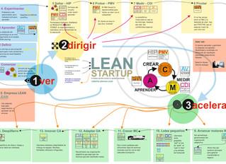 Un nuevo esquema para el éxito en los negocios: lean startup