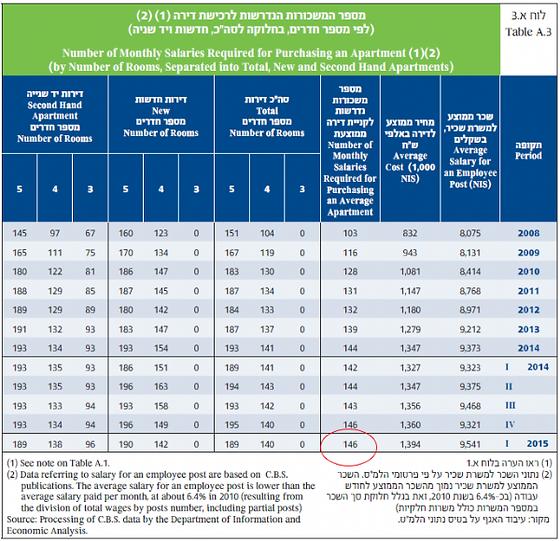 sop-resize-600-salaries_per_house_table.