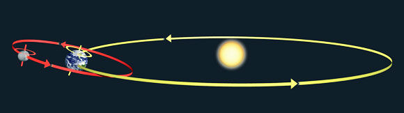 C0464308-Orbits_of_the_Earth_and_Moon_ar