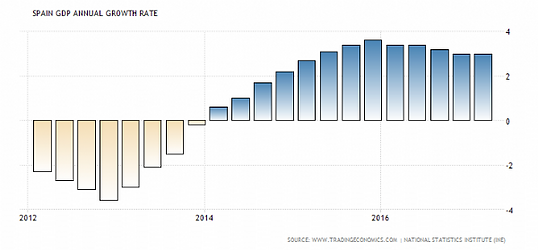 sop-resize-600-spain gdp.png