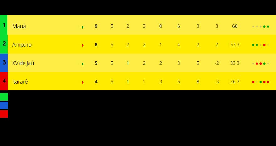classificação_tabela_2_fase.png