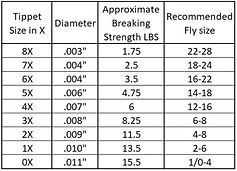 leader tippet size chart