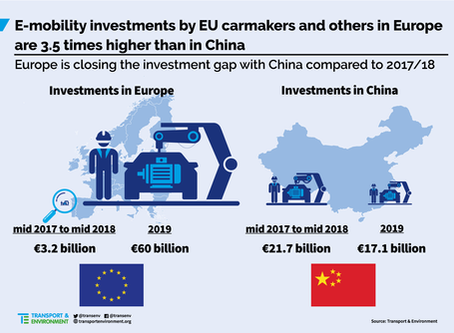 60 Milliarden Euro in Elektromobilität investiert