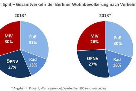 Mobilität in Berlin: Verkehrswende gewinnt an Fahrt