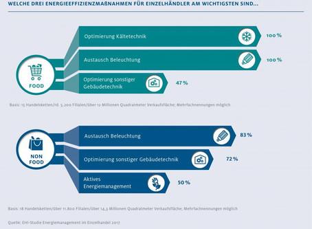 Energiesparnetzwerk des Berliner Handels startet