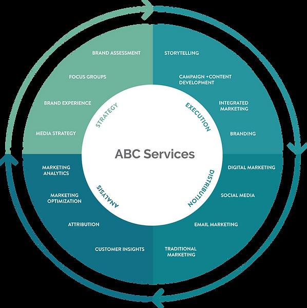 ABC_services.png