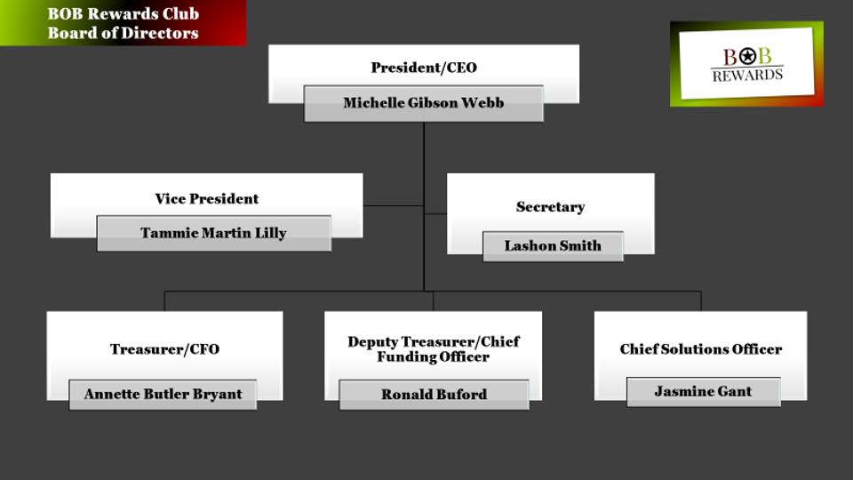 Board of Directors Chart.png