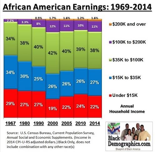 Black Demographics Chart