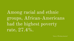 Black Poverty Rate in the USA