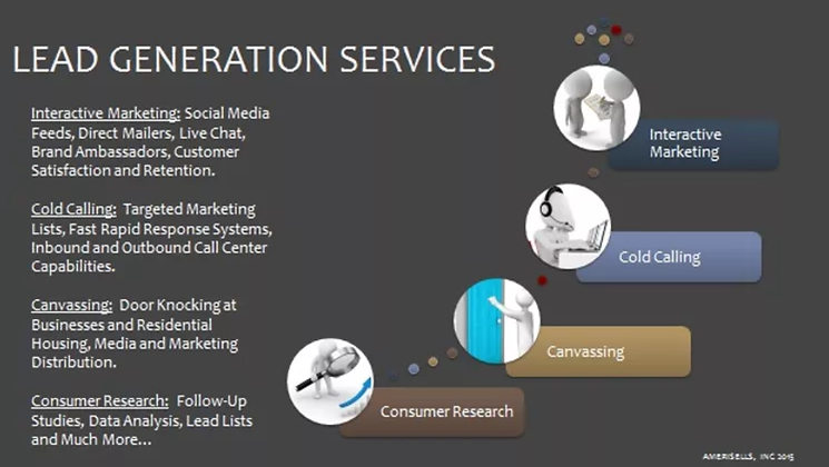 SalesLearning Lead Generation Services