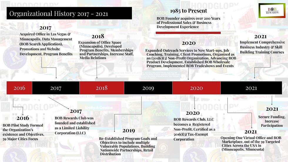 Organizational History .png