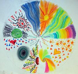 L'art-thérapie avec le dessin