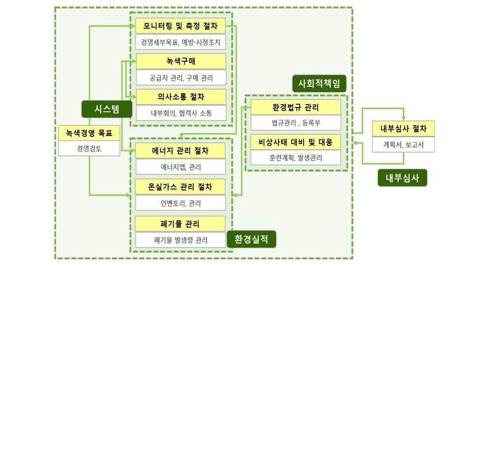 GB-A-002_녹색경영매뉴얼_0011.jpg