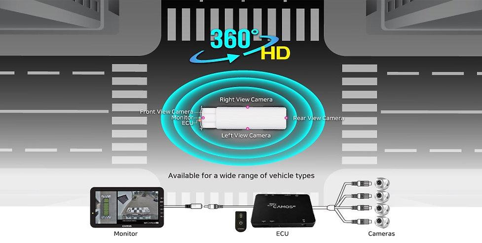360 Digital HD birds eye camera system for trucks