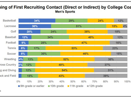 When Should You Start Marketing Your Athlete to College Coaches?