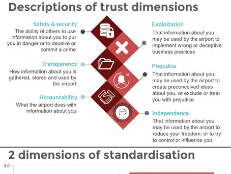 Infographic on social and ethical concerns for digital technologies at airports in Norway