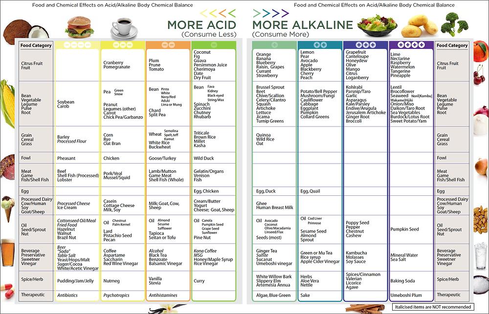 Acid_Alk_Chart.png