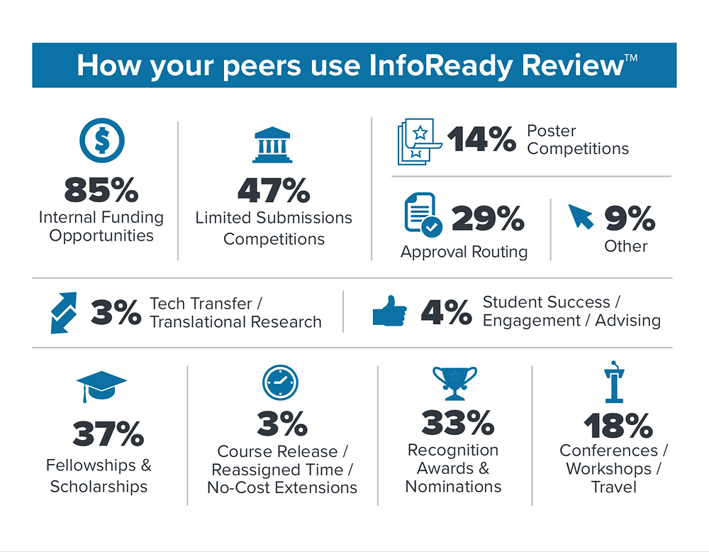 Many Uses of InfoReady Review