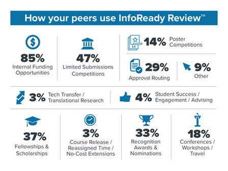 Surviving Remotely with the Many Uses of InfoReady Review