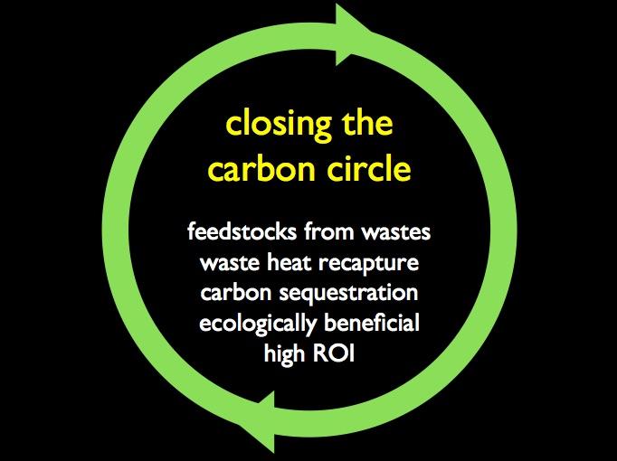 carboncircle