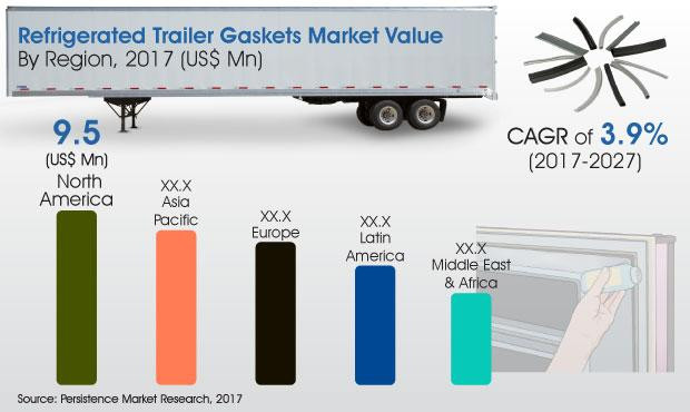refrigerated trailer gaskets market