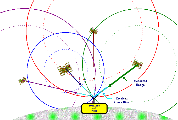 gps satellites and signal data