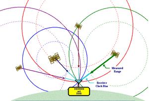 gps satellites and signal data
