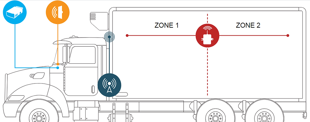 diagram of refrigerated trailer temperature monitoring system