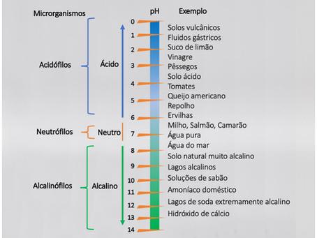 pH microbiano