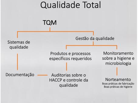 TQM - Gerenciamento de Qualidade Total