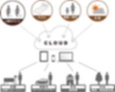 人数カウント・クラウドサーバー管理・3Dセンサー