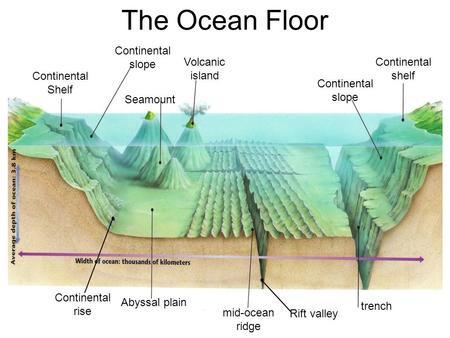 underwater seamount
