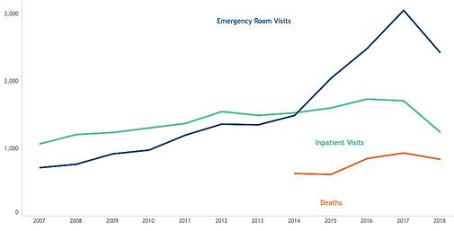 Emergency Room Visits.png