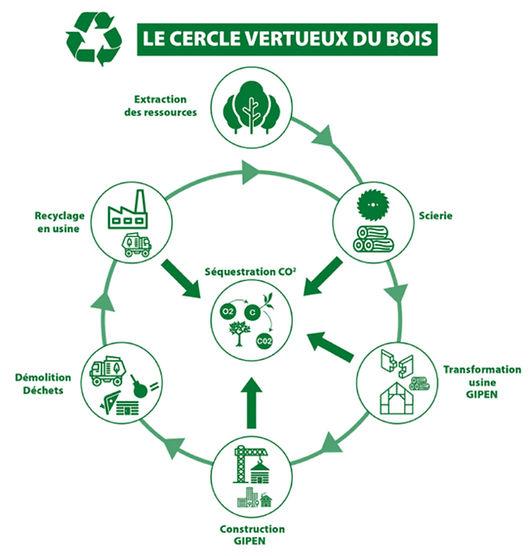 Cercle Vertueux.jpg