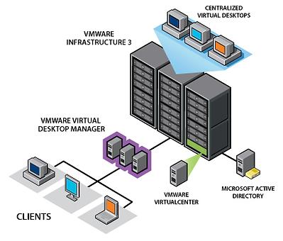VMware-Infrastructure-example-source-VMware.png