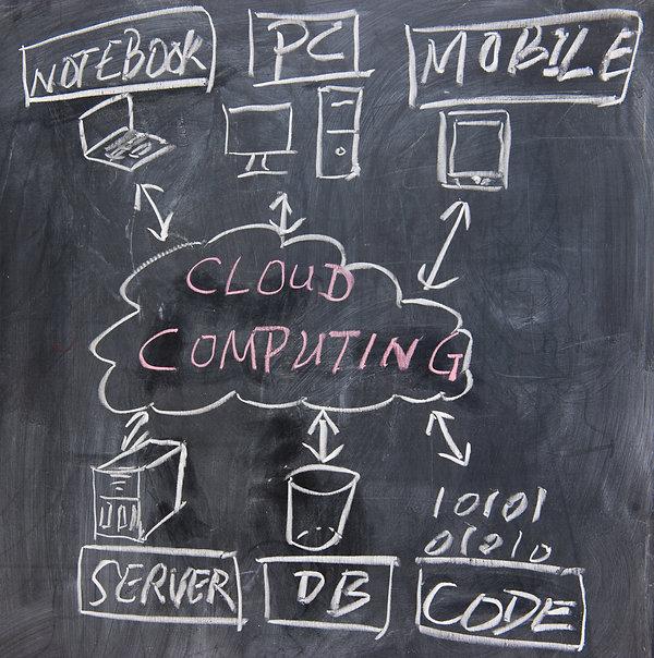 chalkboard image  of cloud computing con