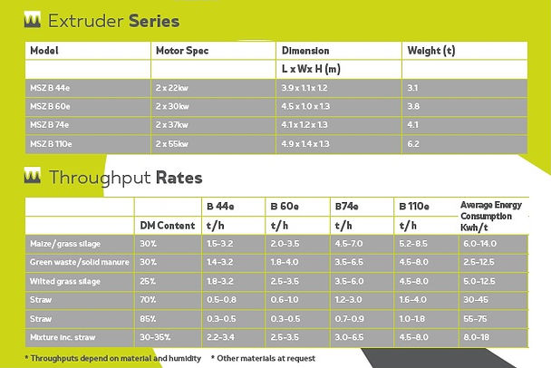 extruder specifications and throughput rates