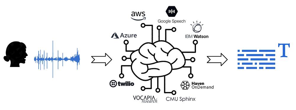 AI-Compare permet de comparer les APIs de speech-to-text / DataGenius