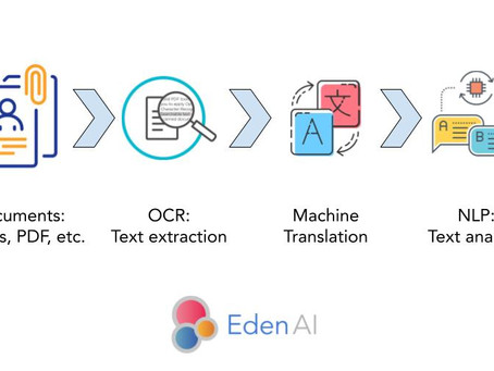 Analyze easily text in images with AI: OCR + Translation + Text mining (NLP)
